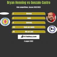 Bryan Henning vs Gonzalo Castro h2h player stats