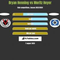 Bryan Henning vs Moritz Heyer h2h player stats