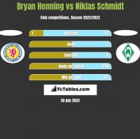 Bryan Henning vs Niklas Schmidt h2h player stats