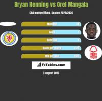Bryan Henning vs Orel Mangala h2h player stats