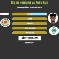 Bryan Henning vs Felix Agu h2h player stats