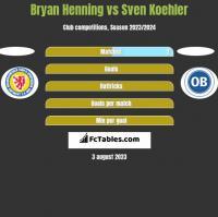 Bryan Henning vs Sven Koehler h2h player stats