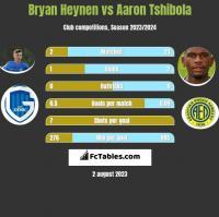 Bryan Heynen vs Aaron Tshibola h2h player stats
