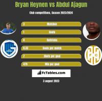 Bryan Heynen vs Abdul Ajagun h2h player stats