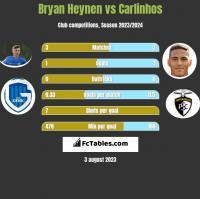 Bryan Heynen vs Carlinhos h2h player stats