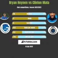 Bryan Heynen vs Clinton Mata h2h player stats