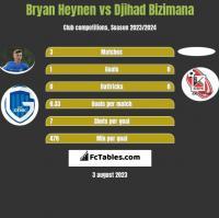 Bryan Heynen vs Djihad Bizimana h2h player stats