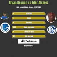 Bryan Heynen vs Eder Alvarez h2h player stats