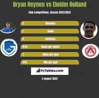 Bryan Heynen vs Elohim Rolland h2h player stats