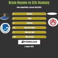 Bryan Heynen vs Eric Ocansey h2h player stats