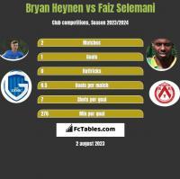 Bryan Heynen vs Faiz Selemani h2h player stats