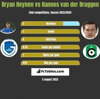 Bryan Heynen vs Hannes van der Bruggen h2h player stats