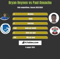 Bryan Heynen vs Paul Onuachu h2h player stats