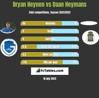 Bryan Heynen vs Daan Heymans h2h player stats