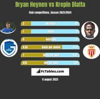Bryan Heynen vs Krepin Diatta h2h player stats