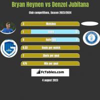Bryan Heynen vs Denzel Jubitana h2h player stats