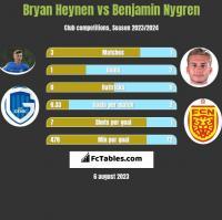 Bryan Heynen vs Benjamin Nygren h2h player stats