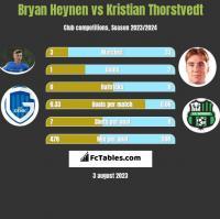 Bryan Heynen vs Kristian Thorstvedt h2h player stats