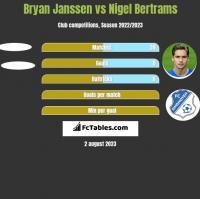 Bryan Janssen vs Nigel Bertrams h2h player stats