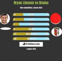 Bryan Linssen vs Bruma h2h player stats