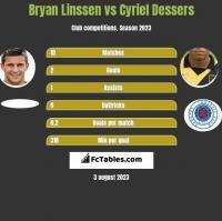 Bryan Linssen vs Cyriel Dessers h2h player stats