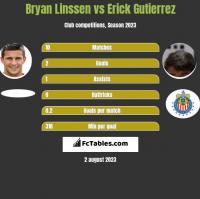 Bryan Linssen vs Erick Gutierrez h2h player stats