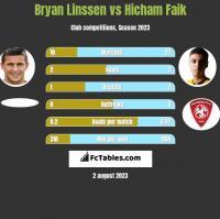 Bryan Linssen vs Hicham Faik h2h player stats