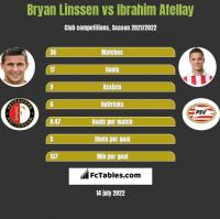 Bryan Linssen vs Ibrahim Afellay h2h player stats