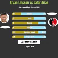 Bryan Linssen vs Jafar Arias h2h player stats