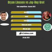 Bryan Linssen vs Jay-Roy Grot h2h player stats