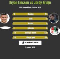 Bryan Linssen vs Jordy Bruijn h2h player stats