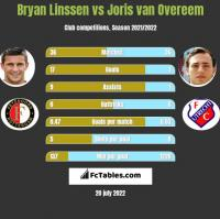 Bryan Linssen vs Joris van Overeem h2h player stats