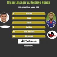 Bryan Linssen vs Keisuke Honda h2h player stats