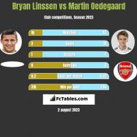 Bryan Linssen vs Martin Oedegaard h2h player stats