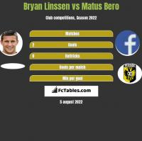 Bryan Linssen vs Matus Bero h2h player stats