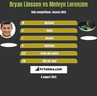 Bryan Linssen vs Melvyn Lorenzen h2h player stats