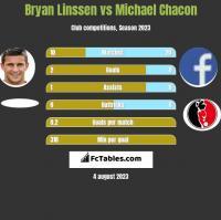 Bryan Linssen vs Michael Chacon h2h player stats