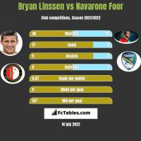 Bryan Linssen vs Navarone Foor h2h player stats