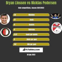 Bryan Linssen vs Nicklas Pedersen h2h player stats