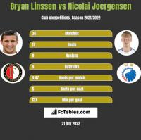 Bryan Linssen vs Nicolai Joergensen h2h player stats