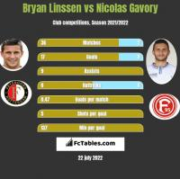 Bryan Linssen vs Nicolas Gavory h2h player stats