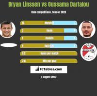Bryan Linssen vs Oussama Darfalou h2h player stats