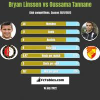Bryan Linssen vs Oussama Tannane h2h player stats