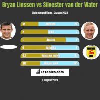 Bryan Linssen vs Silvester van der Water h2h player stats