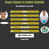 Bryan Linssen vs Sondre Tronstad h2h player stats