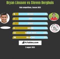 Bryan Linssen vs Steven Berghuis h2h player stats
