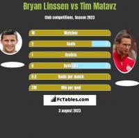 Bryan Linssen vs Tim Matavz h2h player stats