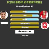 Bryan Linssen vs Vaclav Cerny h2h player stats