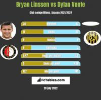 Bryan Linssen vs Dylan Vente h2h player stats