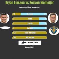 Bryan Linssen vs Reuven Niemeijer h2h player stats